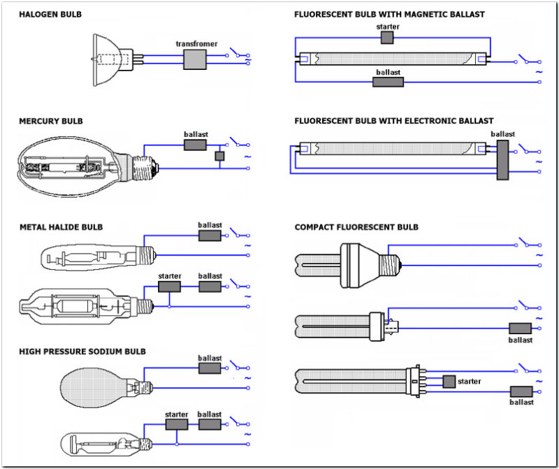 1000 watt metal halide ballast wiring diagram 1000 metal halide ballast wiring diagram probe start solidfonts on 1000 watt metal halide ballast wiring diagram